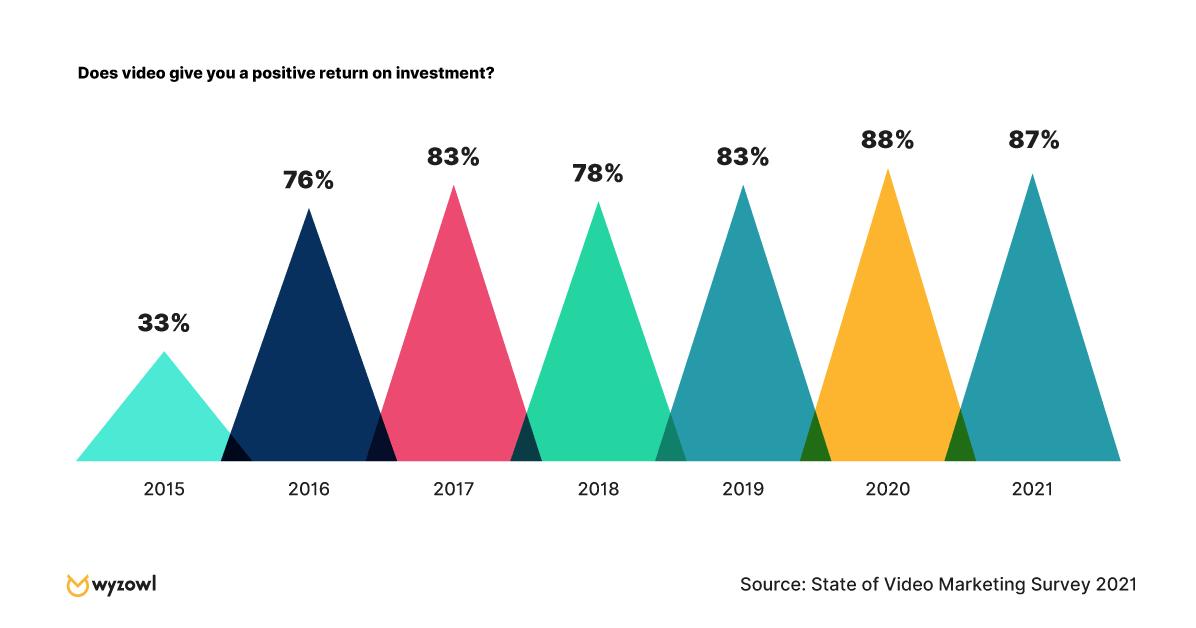 video marketing positive return